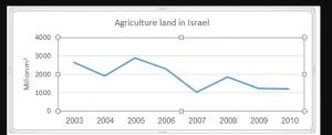 agriculture innovation israel