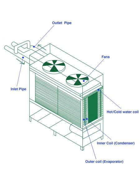 Heating and Cooling dehumidification