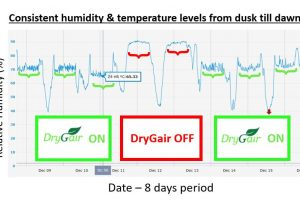 Drygair humidity and temperature levels graph
