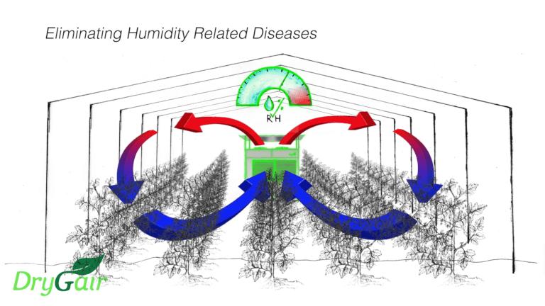360 air circulation drygair greenhouse dehumidifier
