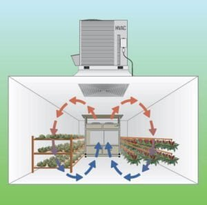 HVAC and DryGair dehumidification humidity control