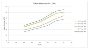 DG12 EU Water Extraction Graph - optimal humidity and temperature