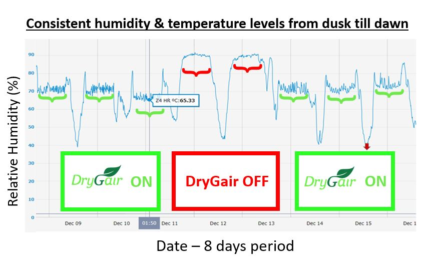 Consistent and uniform climate condition with DryGAIR